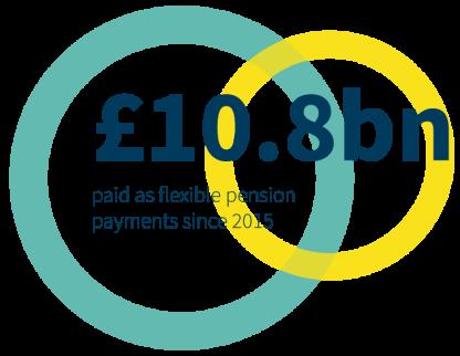 £10.8bn