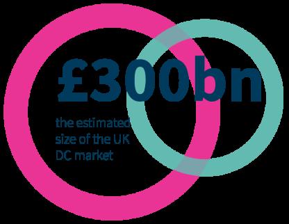 £300bn
